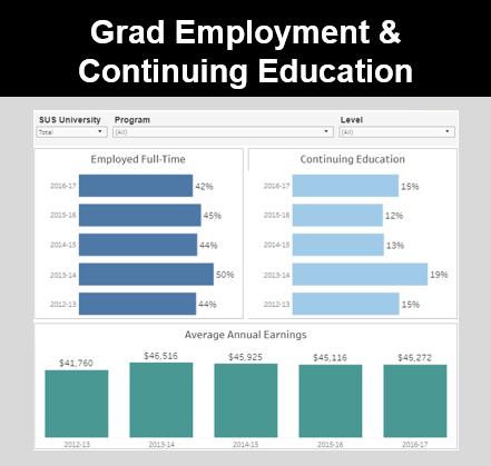 Grad Employment