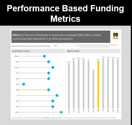 Performance Based Funding Metrics Icon