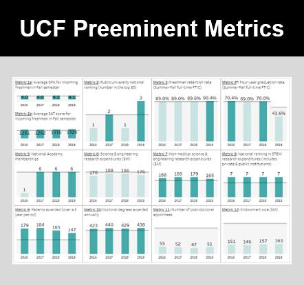 UCF Preeminent Metrics Icon