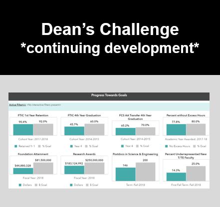 Dean\'s Challenge wNote