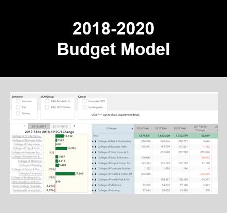 Budget Model