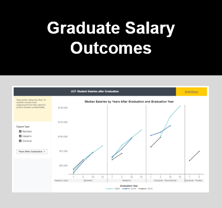 Graduate Salary Outcomes