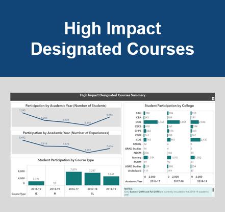 High Impact Designated Courses Color