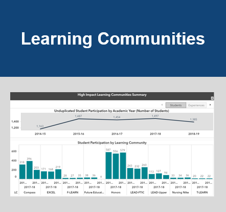 Learning Communities Color